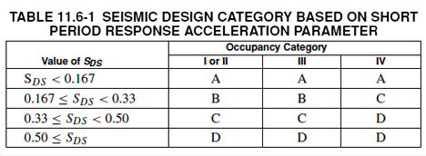 Seismic Design Category Table